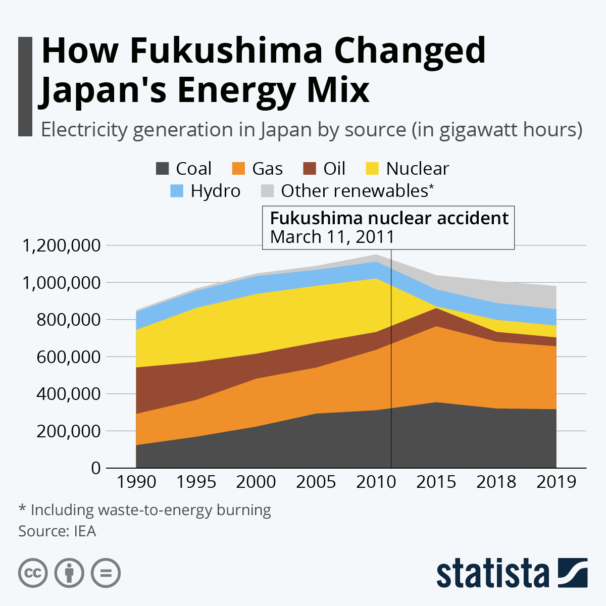 fukushima-electricity-generated-in-japan-by-source-18679